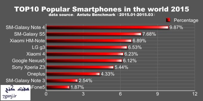 محبوبترین گوشیهای اندروید جهان در ۳ ماه اول  ۲۰۱۵