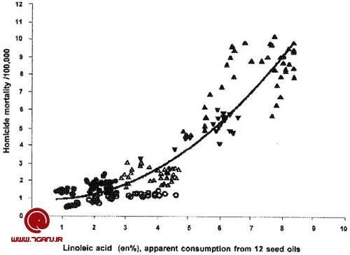 linoleic-acid-consumption-homicide