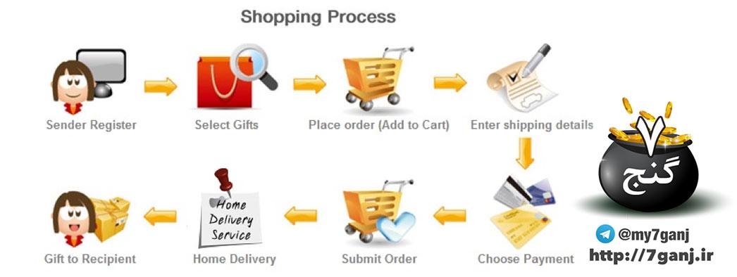 فرایند خرید